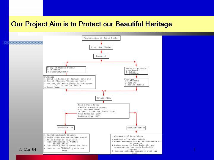 Our Project Aim to Preserve Our Heritage